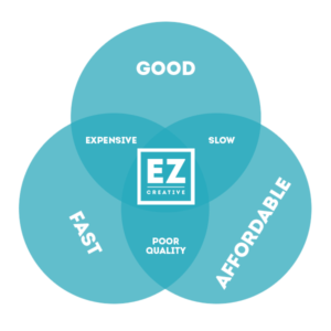 About Erica Zoller Creative Venn Diagram - Good, Fast, AND Affordable!